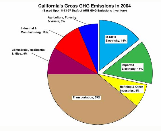 California unveils latest plan to curb emissions californias gross ghg emissions click for larger image ccuart Image collections