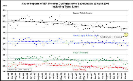 By tracing all imports from Saudi Arabia, it can be seen that their total exports have declined