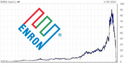 enron violated stockholder thesis Sarbanes-oxley act of 2002 (sox) shares of enron stock and other company assets (the corporate library, 2002, p 1) in july of 2001, fastow sold his shares of the partnership to a long time employee of enron.