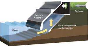 Wave energy capture