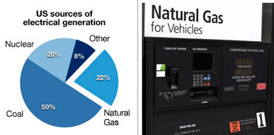 Current US use of natural gas, and a natural gas 'pump'