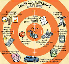 Suggestions for fighting global warming, focusing on desirable government actions; click for larger image