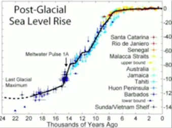 A jump in sea level rise before the last ice age ('Meltwater Pulse 1A'); it could happen again. Click to see the video.