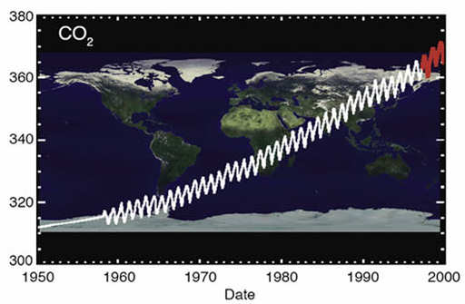 This image shows the past half-century of carbon dioxide trends (Credit: NASA )