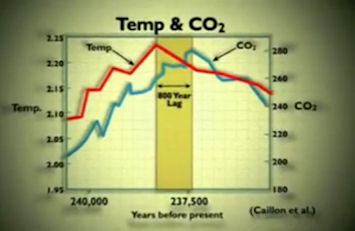 The relationship of temperature change and CO2 levels changes in its nature with specific circumstances; click to see the video