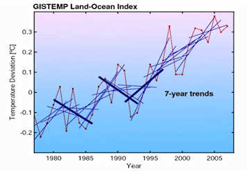 Significant scientific data for longer time intervals shows steadily increasing temperatures. Click to see the video.