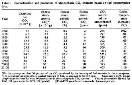 Broecker reconstruction and prediction of CO2 levels based on fuel consumption data