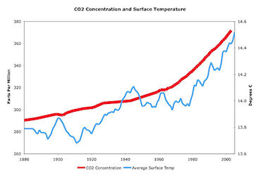 Global warming graph; click for larger graphic