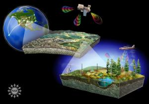 Ecological observatories can show us the impact of human and climate change activities